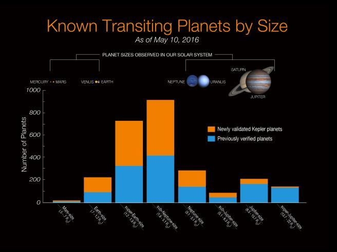 coming online 87 planets / 82 planetary systems / 3 multiple planet systems S.