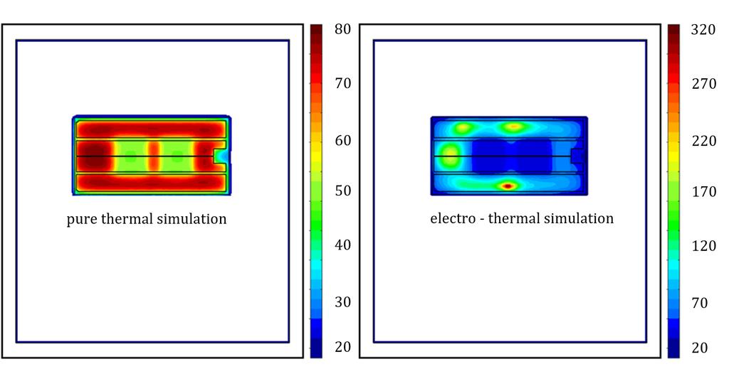 Figure 18: Case Study: Comparison of thermal vs. electro-thermal simulation. Top view of the temperature distribution on the source metallization of a test chip for a 100 µs power pulse.