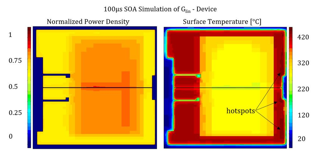 Figure 28: Normalized power density and surface temperature distribution for a G lin device without AV.