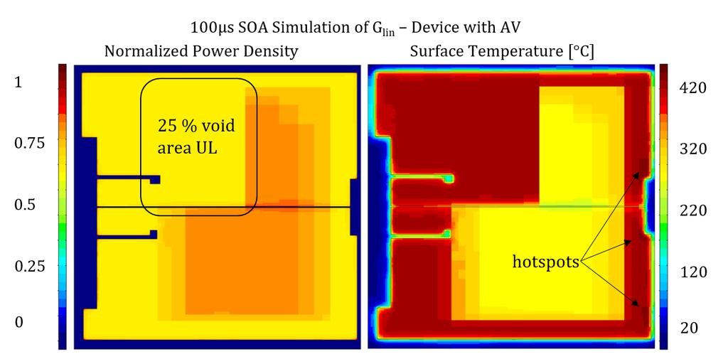 Figure 29: Normalized power density and surface temperature distribution for a G lin device with AV.