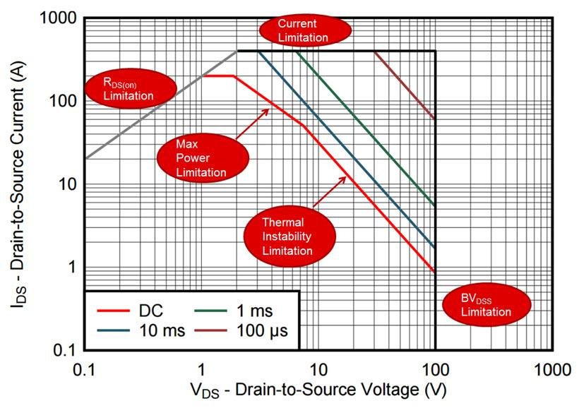 Figure 1: Safe Operating Area diagram of an CSD19536KTT NexFET TM Power MOS- FET from Texas Instruments, showing different areas of limitation [2].