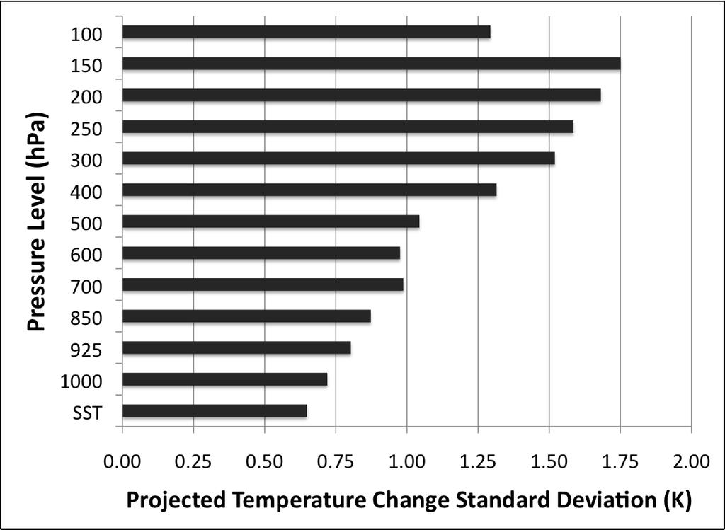 There is considerable variability in projected temperature increase, especially in the upper troposphere (Fig. 3).