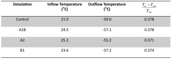 This reduction is attributable to a warmer mass-weighted outflow temperature, and seemingly contradictory to the increased intensity.