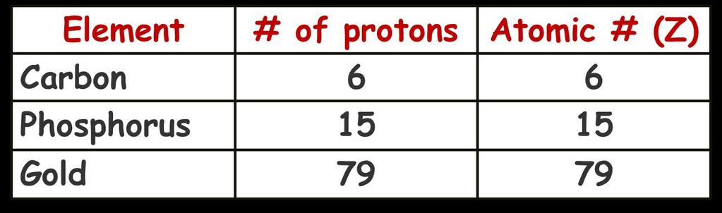 Atomic Number Atomic number (Z) of an element is the number of protons