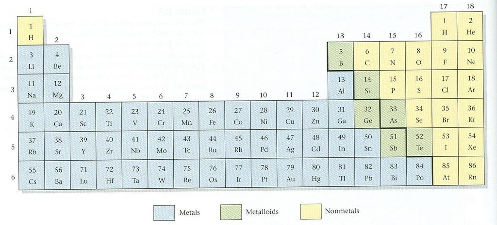 Sulfur Silver Periodic Table Metals good