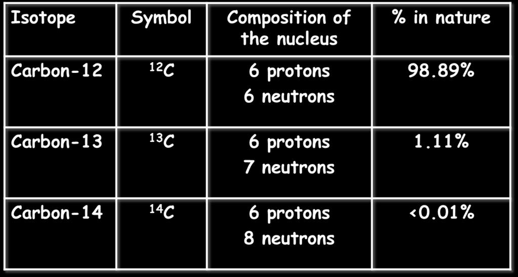 naturally isotopes of