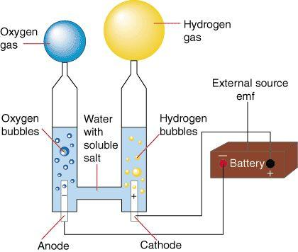 Separation of a Compound The Electrolysis of water Compounds must be separated by chemical means.