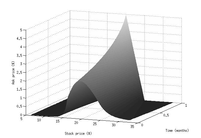 Figure 1: Ask price surface for a butterfly spread under rate uncertainty. Figure 2: Time t = 0 bid (high) and ask (low) prices for a butterfly spread under rate uncertainty.