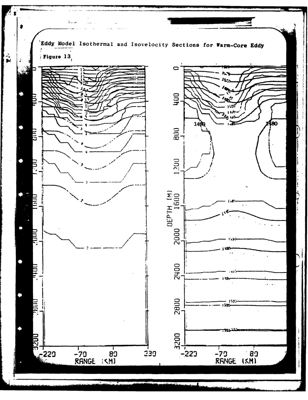 'Eddy Mtodel Isothermal and Isovelocity Sections