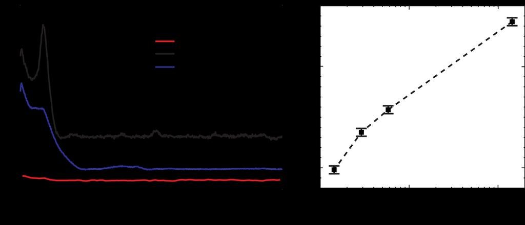 118 5.2.2. Examination of the Limit of Detection of CTAB coated Gold Nanorods Figure 5.2.A shows SERS spectra of the 14.