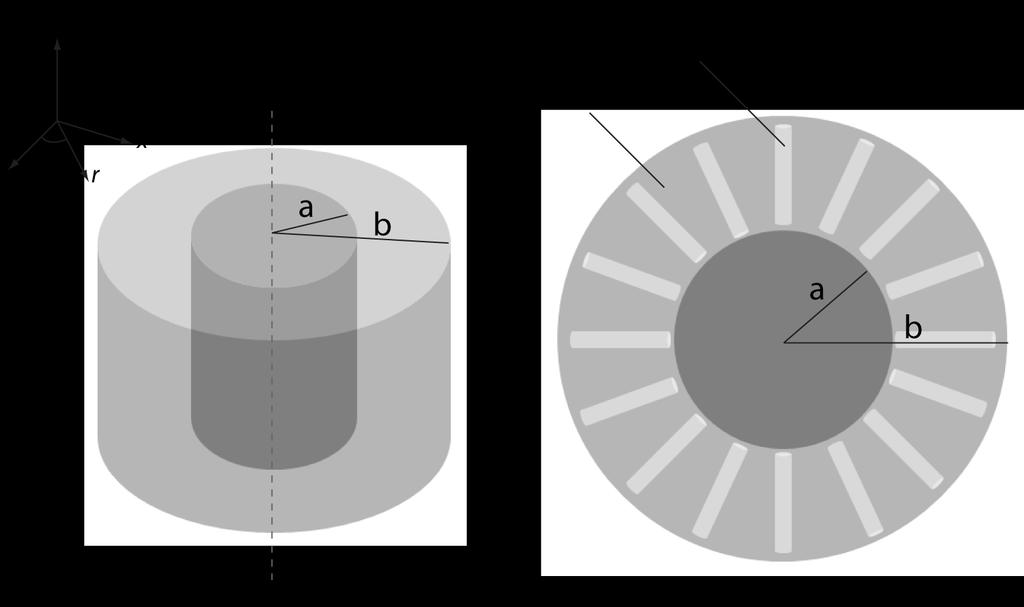 158 dielectric and subsequent radial metal deposition would need to be manufactured. The time and cost of this process rules it out as a practical approach. Figure 7. 6.