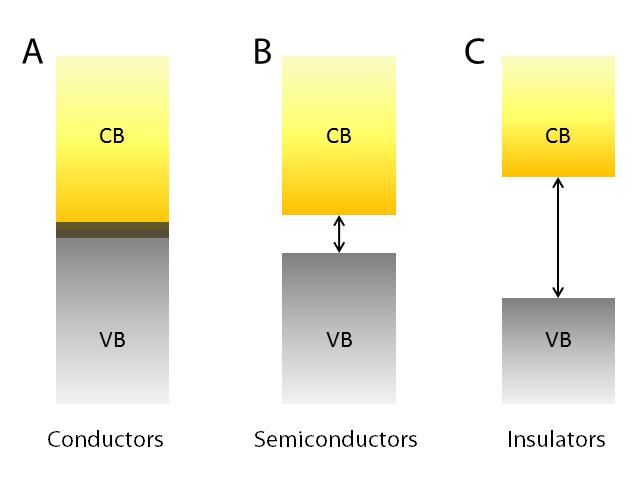 2 characteristics from optical and electronic to mechanical properties. Simplified energy