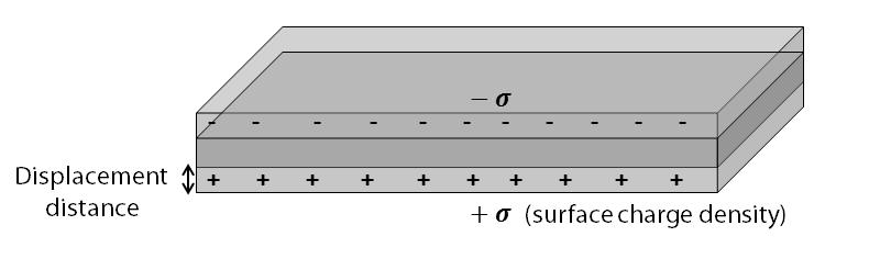 5 Figure 1.2. Volume plasmon - the collective longitudinal oscillations of the conduction electrons of a metal.