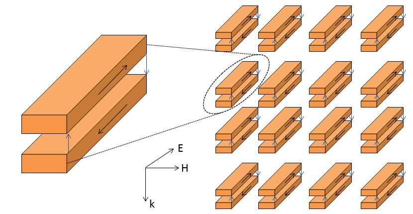 37 Figure 1.19. Schematic illustration of the proposed structure for making a double-negative (DNG) material showing arrays of paired nanorods. The arrows show the direction of current flow.