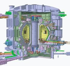 exhausting heat and particles. Typical coil configuration of the tokamak, and the International Thermonuclear Experimental Reactor (ITER) being constructed to study fusion burning plasmas.
