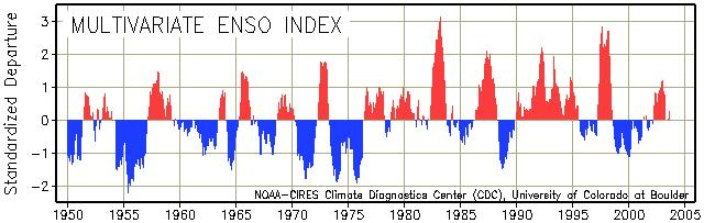 ENSO Index History