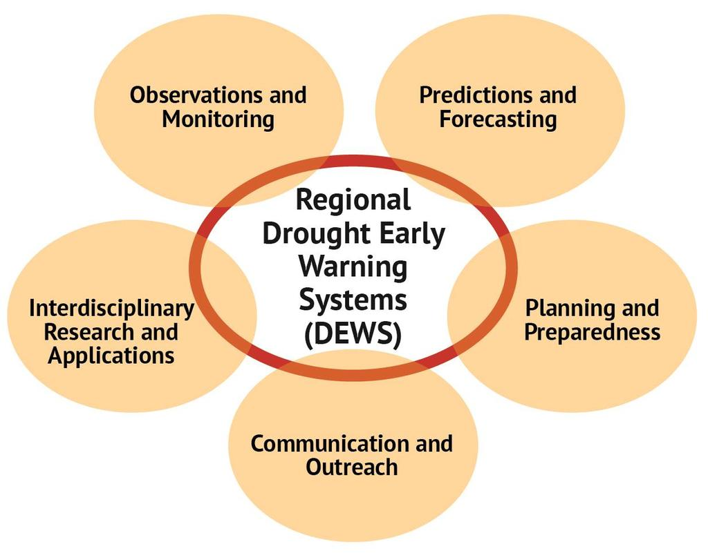 make usable, reliable, and timely drought forecasts and assessments of drought.