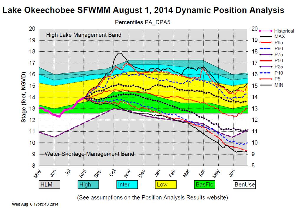 Figure 3 Current Lake levels, management bands, and potential forecast