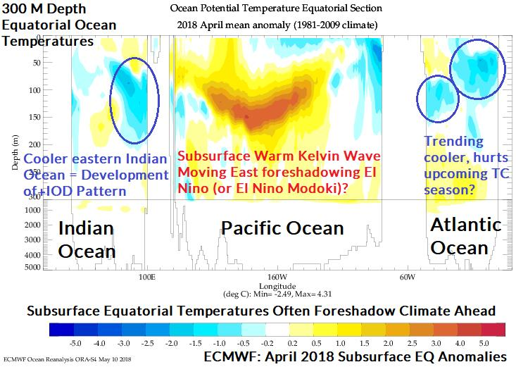 Fig. 3: The equatorial subsurface ocean temperature anomalies during April 2018