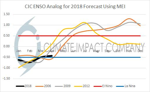 Fig. 5: The Climate Impact Company ENSO analogs point toward El Nino ahead for 2018. El Nino also promotes a dry Australian climate.