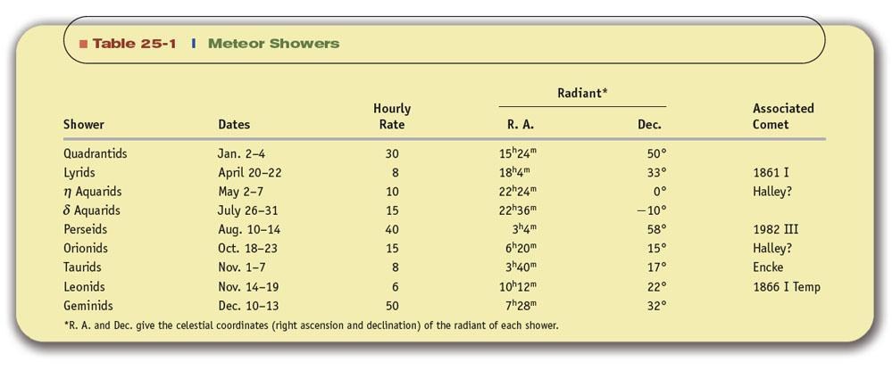 Meteor Showers Most meteors appear in showers,
