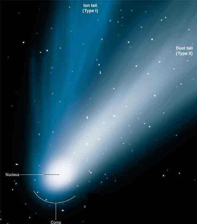 Comets: Two Types of Tails Ion tail: Ionized gas pushed away from the comet by the solar wind Pointing straight away from the sun Dust tail: Dust