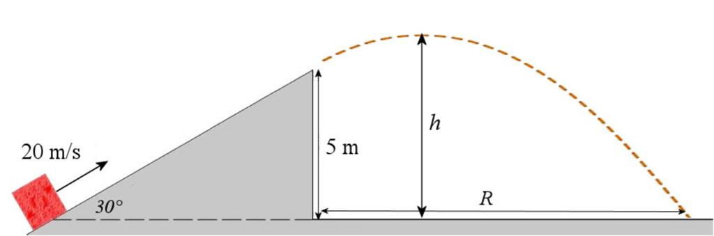 20. (12 points) A block is moving uphill of a ramp, as shown in the diagram. There is no friction. a) How far away from the ramp will the block fall (R in the diagram)?