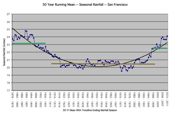 26. The coefficient of variation shown on Fig. 6 was obtained by a. subtracting the standard deviation from 100. b. dividing the temperature by the dew point temperature. c. comparing San Francisco s rainfall with that of New York d.