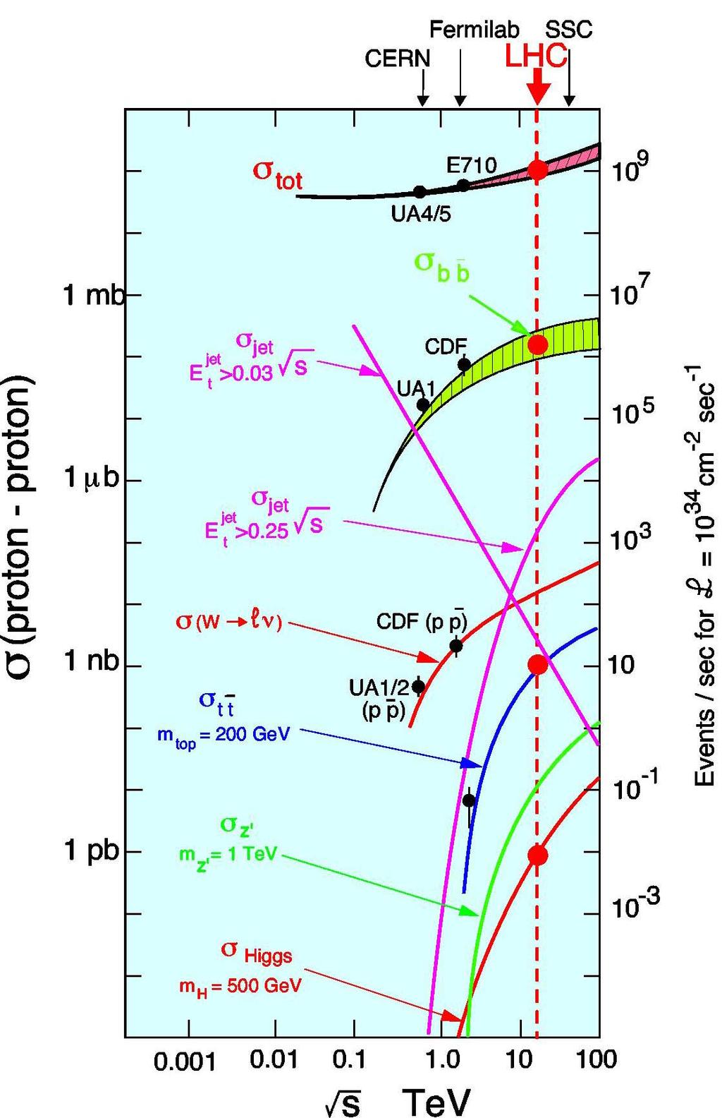 Cross Sections and Production Rates Rates at peak LHC Luminosity: Total pp interactions: 10 9 /s bb pairs: 5.