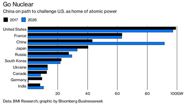 Uranium Outlook Many jurisdictions believe Nuclear power is necessary: In more than 12 countries: 71 nuclear reactors are under construction, 165 planned, and 315 proposed China: Plans to spend $2.