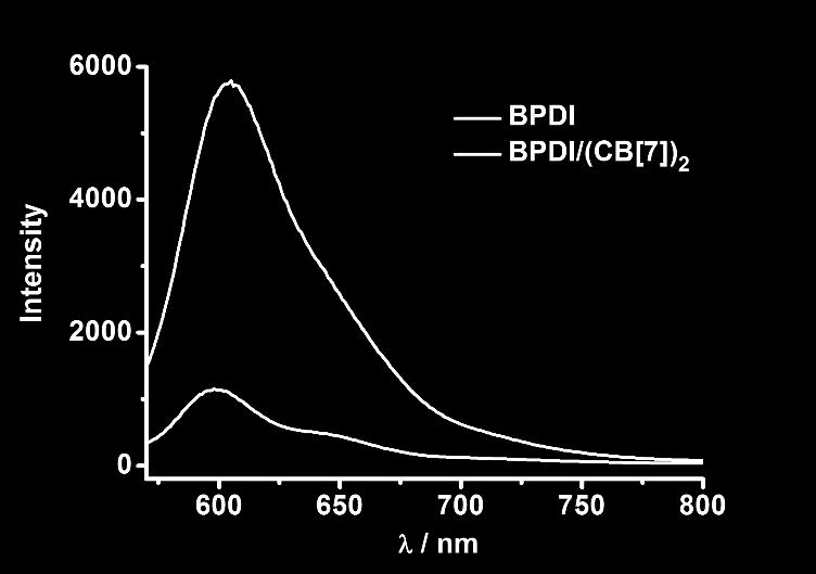 Fluorescence emission spectra of BPDI (0.3 mm) and BPDI/(CB[7]) 2 (0.3 mm) in aqueous solutions.