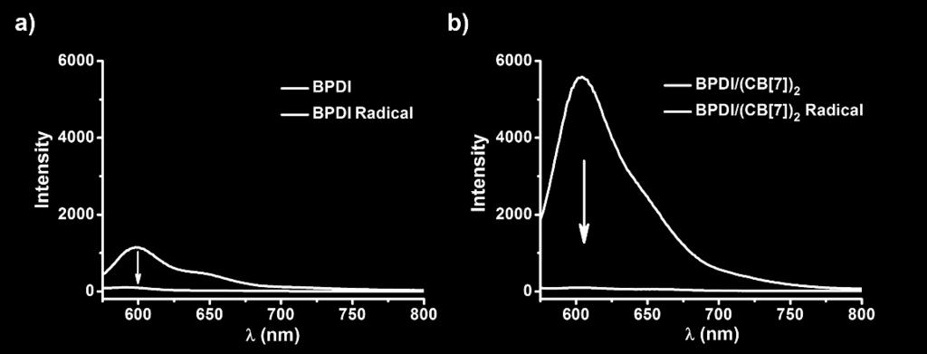 5. The non-fluorescent properties of BPDI radical anions and BPDI/(CB[7]) 2 radical anions. Figure S3.