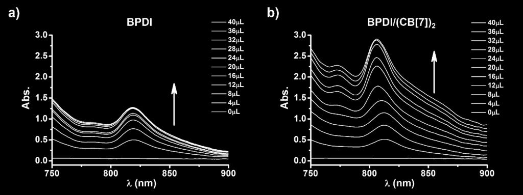 The concentrations and usages of BPDI and BPDI/(CB[7]) 2 are both fixed at 0.3 mm and 2 ml, respectively. c(na 2 S 2 O 4 ) = 30 mm (dissolved in ph 8