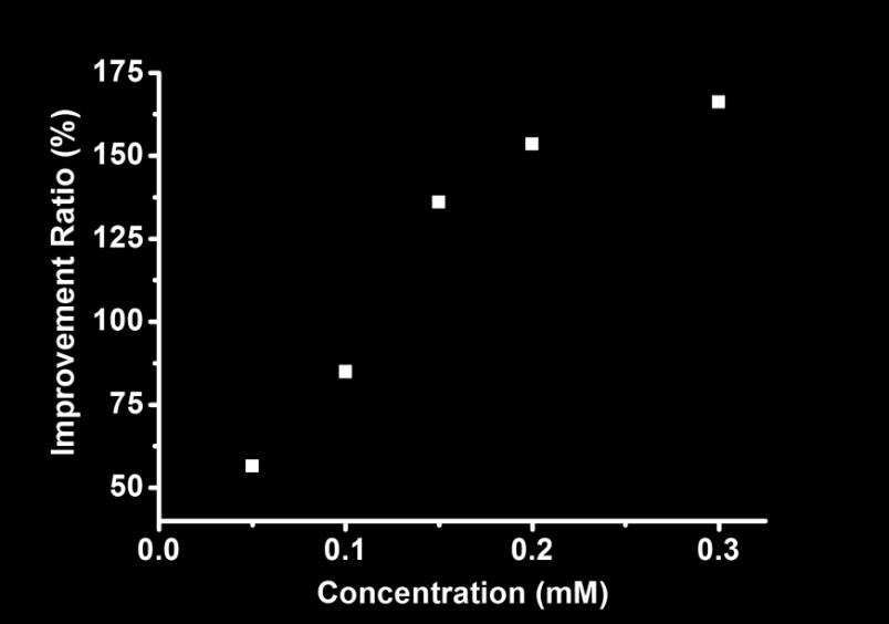 Improvement ratio of BPDI/(CB[7]) 2 supramolecular free radical yield against BPDI radical anion at different concentrations.