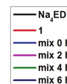 Time dependent DLS study Sample name Compound 1 Na 4 EDTA mix 0 h mix 2 h mix 4 h mix 6 h mix 30 h mix 57 h Z-average (d.nm)) Size (d.nm) (%)( 14.31 0.72 (100) 13.25 0.