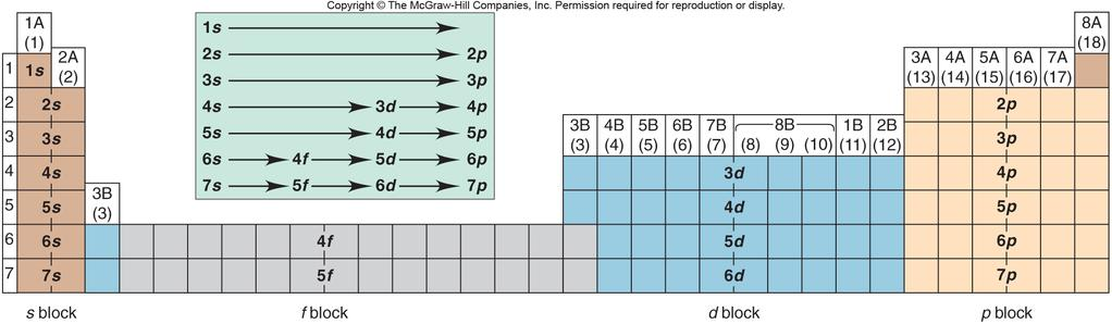 Chapter 8 Electron Configuration And Chemical Periodicity 1017