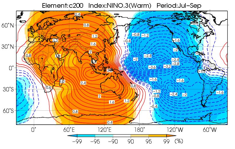 Composite map ψ200 - In the lower troposphere, equatorial symmetric anticyclonic and cyclonic anomalies develop in the eastern Indian Ocean