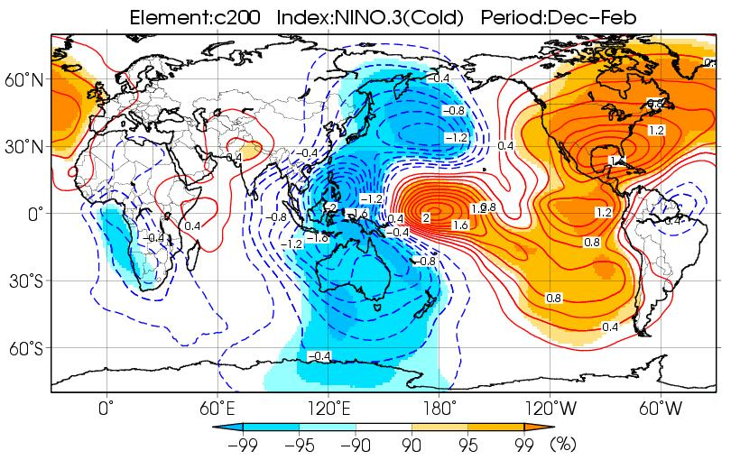 ψ200 - In the lower troposphere, equatorial symmetric cyclonic and anticyclonic