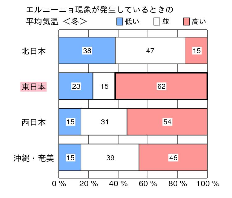 Summary of ENSO and climate in Japan (El Niño) Probability of winter temperature Probability of