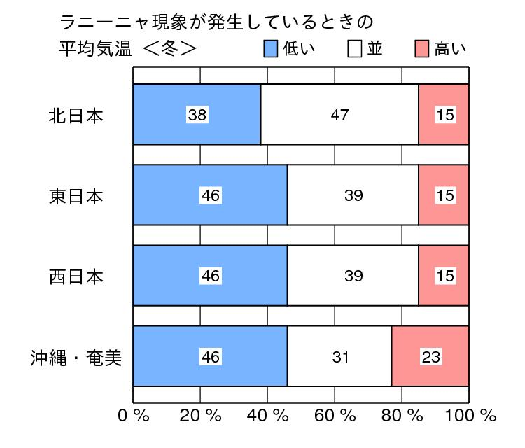 Summary of ENSO and climate in Japan (La Niña) Probability of winter temperature Probability of summer temperature cool warm cool warm N. Japan N.