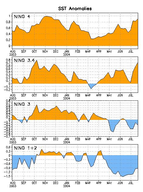Niño Indices: Recent Evolution During July 2004, SST anomalies increased in all of the Niño regions.