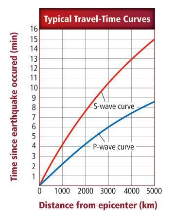 Earthquake P And S Wave Travel Time Worksheet Doc