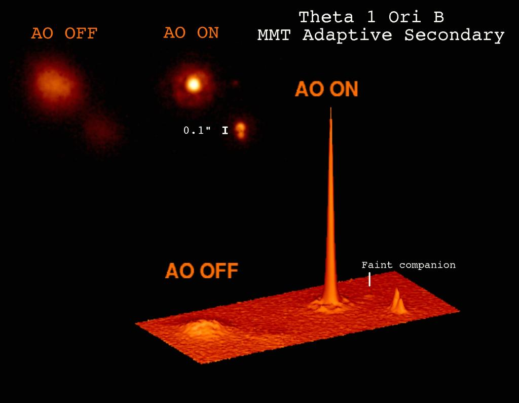Direct Detection from the Ground Adaptive optics: correct for the blurring effects of the