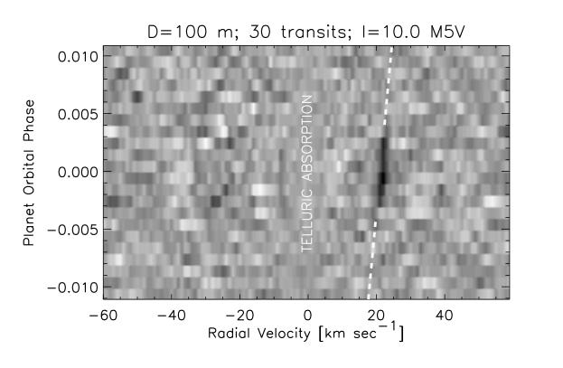 Simulated detection of molecular oxygen in a transiting planet, using