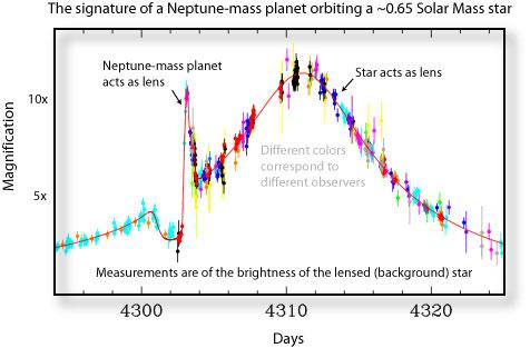 Example: Detection of a Neptune-mass planet!