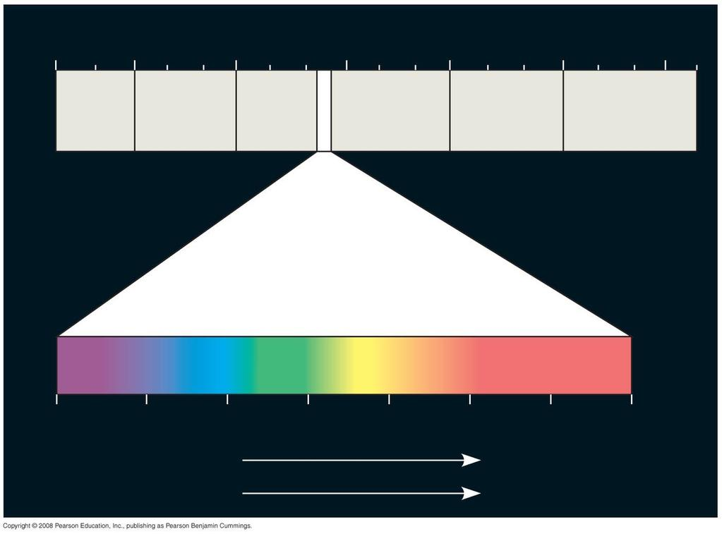 The Electromagnetic Spectrum 10 5 nm 10 3 nm 1 nm 10 3 nm 10 6 nm 1 m (10 9 nm) 10 3 m Gamma rays X-rays UV Infrared