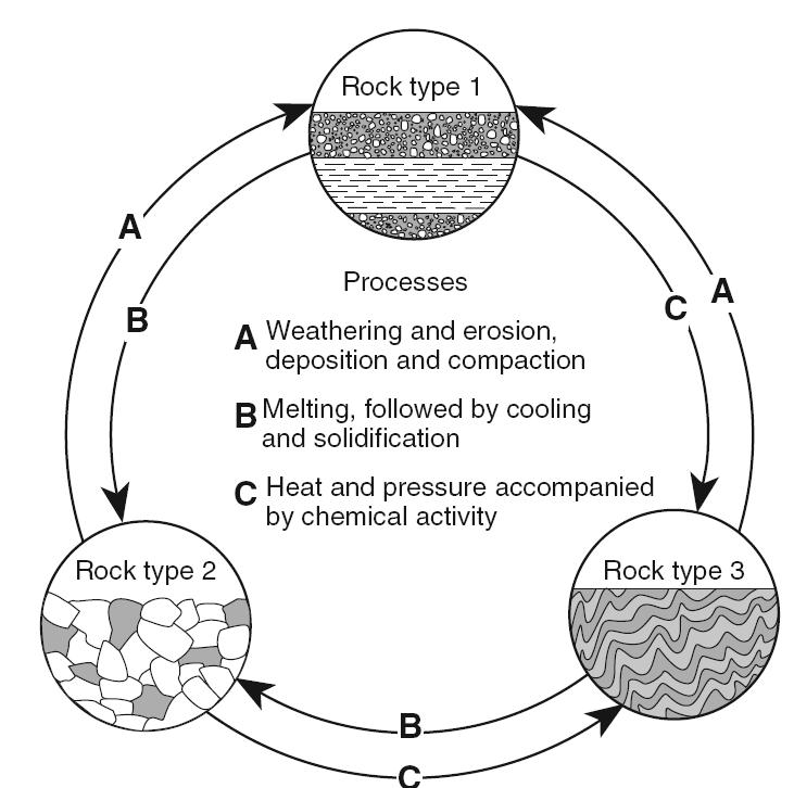 9 the table below shows some properties of four different minerals the diagram below represents geological processes that act continuously on earth to form different ccuart Image collections