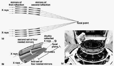 ) Costs: $5 billion over 20 years, or 10-100 times more than ground scopes Hubble Space Telescope (HST) How do you point a space telescope in orbit? 1. Squirt from jets to change direction (hydrazine) 2.