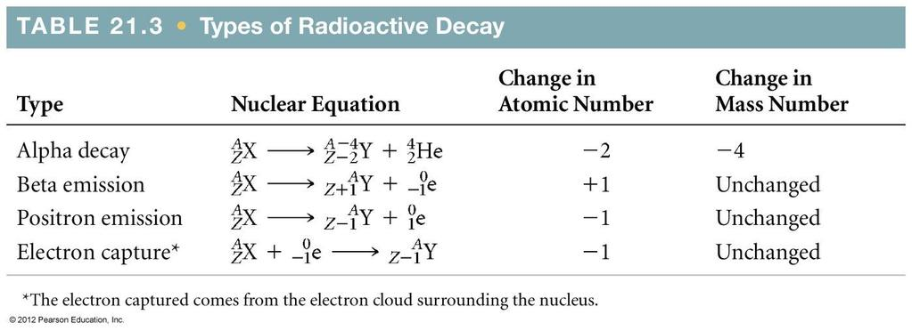 Chapter 21 Nuclear Chemistry The Study Of Nuclear Reactions Pdf