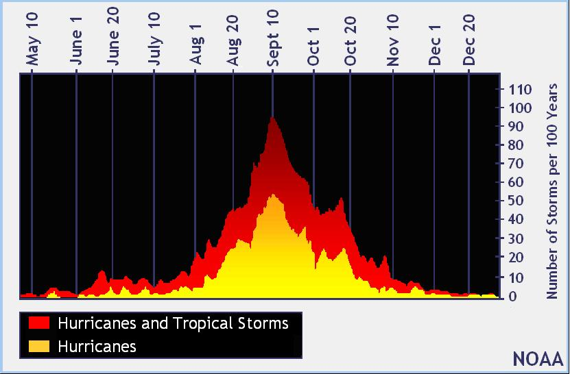 Hurricane Info and Climatology Storm Names: Saffir-Simpson Scale: Average